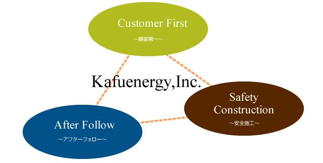 太陽光発電会社の選び方